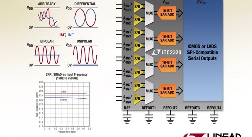 16-Bit, 1.5-Msps Per Channel Octal Simultaneous Sampling SAR ADC