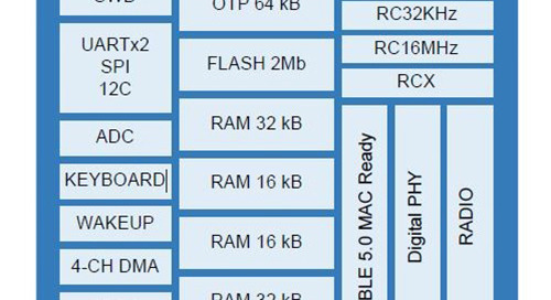 Bluetooth 5 Low Power SoC with Integrated Microphone Interface