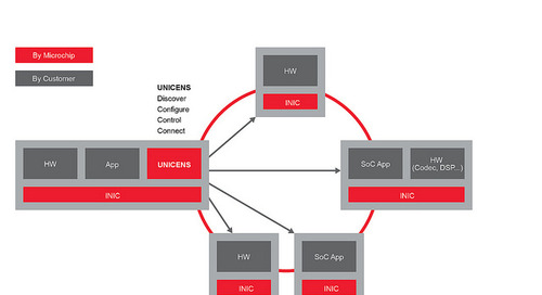 Simplified Interfacing to High-Speed Infotainment  In-Vehicle Networks
