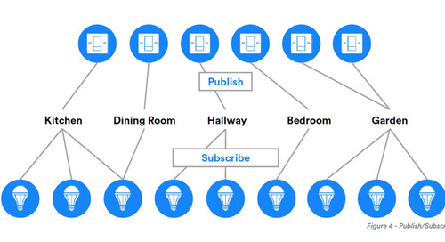 Bluetooth SIG Adds Mesh Networking to BLE Ecosystem