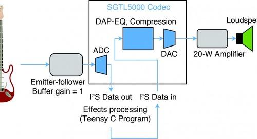 Digital Guitar Amplifier/Effects Processor
