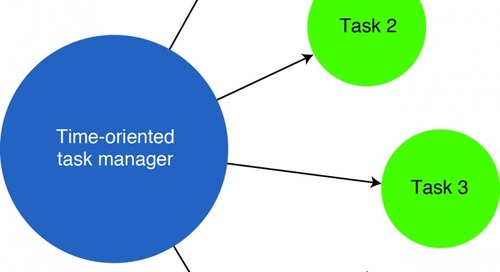 Time-Oriented Task Manager