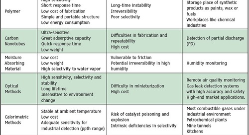 Gas Monitoring and Sensing (Part 1)