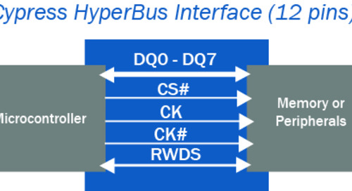 HyperBus Interface Incorporated into JEDEC xSPI Standard
