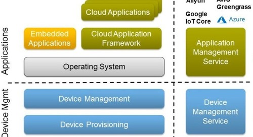 NXP IoT Platform Links ARM/Linux Layerscape SoCs to Cloud