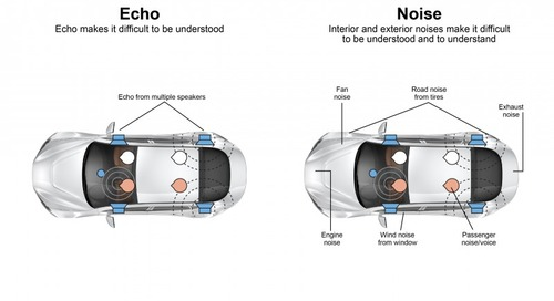 Automotive Echo Cancellation Available for NXP Processors