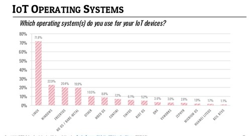 Linux Still Rules IoT, Says Survey, with Raspbian Leading the Way