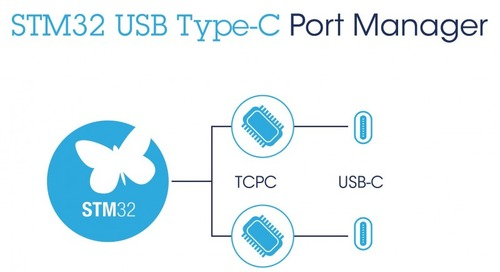 Tool Helps Embed Type-C Port Manager on STM32 MCUs