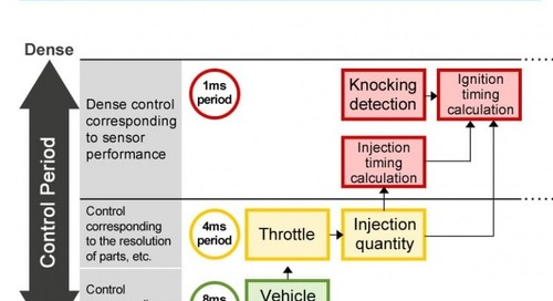 MCU Tool Update Eases Multicore Automotive Control Development