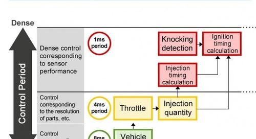 MCU Tool Update Eases Multicore Automotive Control Development
