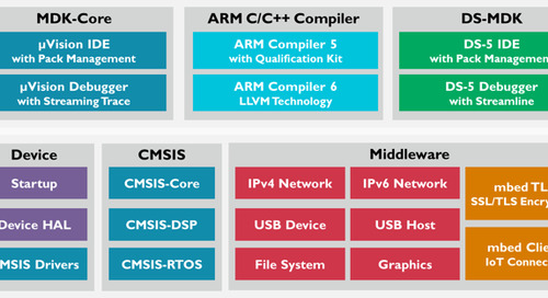 Keil Tools Support New Microchip SAML10/L11 MCUs
