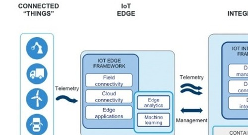 Firms Team for End-to-End, Open, Modular IoT Architecture