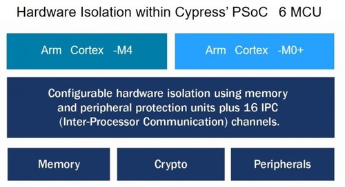 Cypress Semi Teams with Arm for Secure IoT MCU Solution
