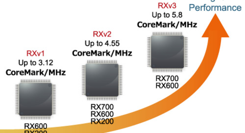 New CPU Core Boosts Performance for Renesas MCUs