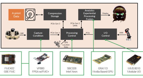 Addressing the challenges of low latency video system requirements for embedded applications