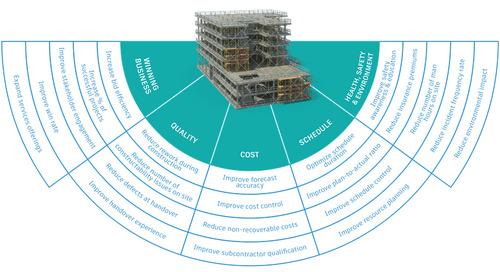 Measurement Matters: A Model to Improve Construction Performance
