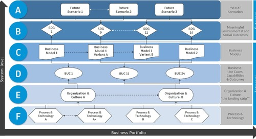 Business Model Innovation and Sustainability in Construction 4.0