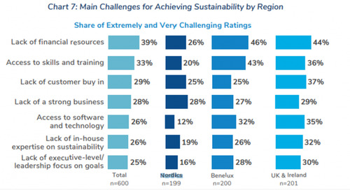 Nordic Construction Leading the Way on Sustainability