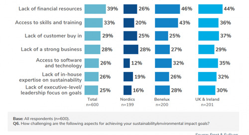 Nordic Construction and Sustainability: 9 Key Stats and Opportunities for Future Green Growth