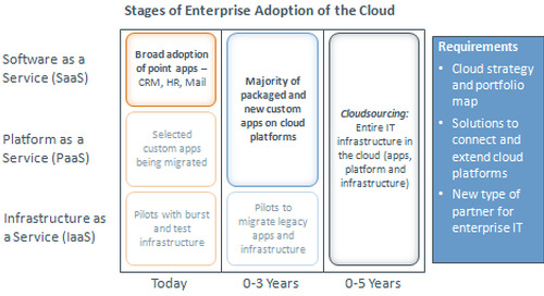 Summary: Questions asked of the Enterprise SaaS Working Group
