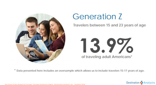 What Travel Marketers Need to Know About Marketing to the American Traveler