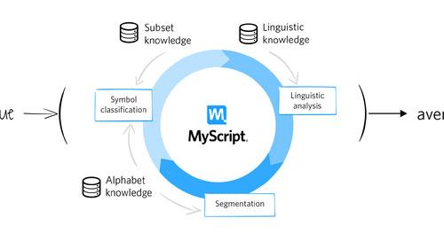 博文 | 优秀用户体验必备的输入法 —— 手写输入