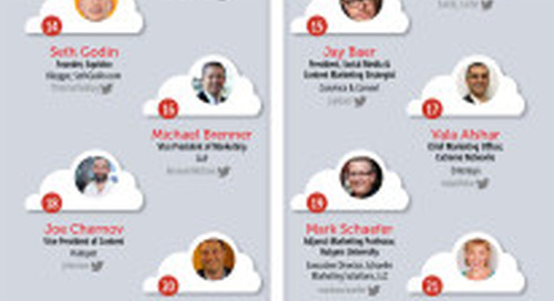 Forbes Announces World's Top 40 Social Marketing Masters