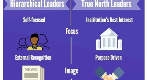 True North Leaders: Antidote to the Leadership Crisis