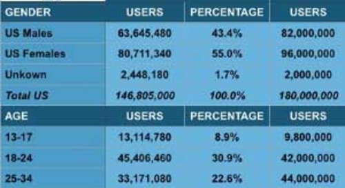 #SocialSkim: Golden Globes, Star Wars, Fleeing Facebook, Google Analytics, Amazon Ads, More!