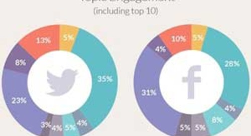 #SocialSkim: Most Engaging Topics on Twitter and Facebook, Platform Updates, Scaling Content...