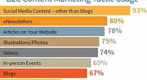 2015 B2C Content Marketing Benchmarks, Budgets, and Trends