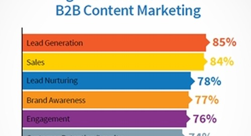 2016 B2B Content Marketing Benchmarks, Budgets, and Trends
