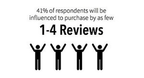 How Reviews and Recommendations Affect the Path to Purchase [Infographic]