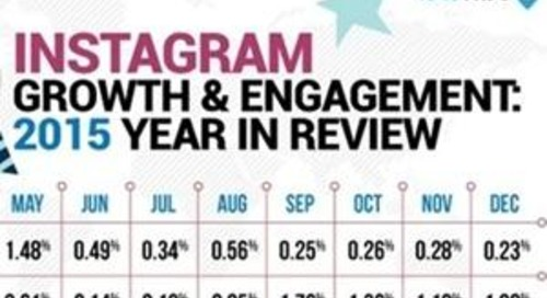 #SocialSkim: Will Social Kill Websites in 2016? Plus 13 More Stories in This Week's Roundup