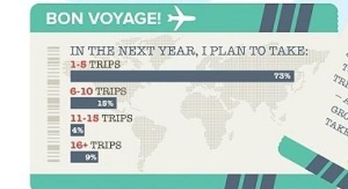 US Mobile Travel Habits [Infographic]
