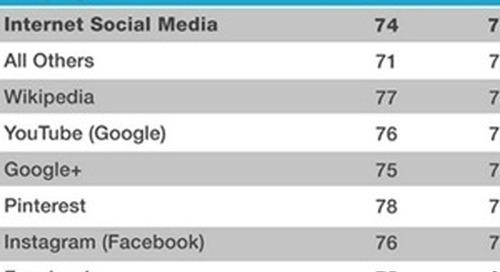 #SocialSkim: Why Social Media Satisfaction Is Falling, Plus 11 More Stories This Week