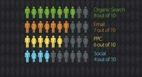 Which Marketing Channel Gives You the Most Bang for Your Click? [Infographic]