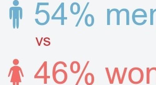 Men vs. Women on Instagram [Infographic]