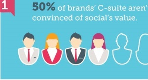 The Good and the Bad of Social Media Marketing [Infographic]