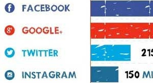 What Does Social Media Growth Look Like? [Infographic]