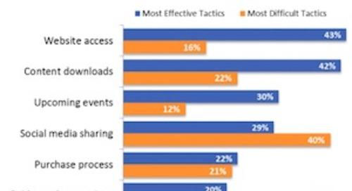 How Marketers Grow Their Email Lists