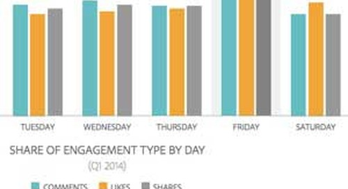 Facebook Users Engage With Brands Most on Fridays