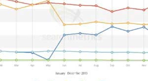 Google Universal Search Trends