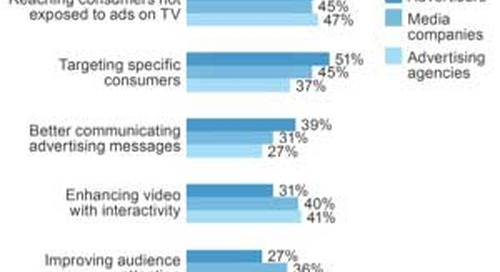 The Future of Online Video Marketing