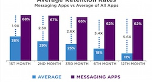 How Much Do People Use Messaging Apps? (Hint: A Lot)