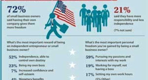 The Biggest Reward of Owning a Small Business [Infographic]