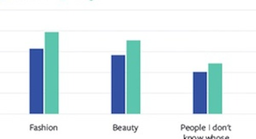 How People Use Facebook and Instagram in Different Ways