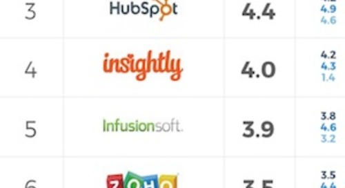 The 10 Most Popular CRM Products