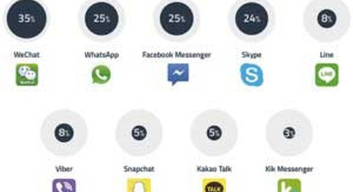 Facebook Messenger Is Now Used by 38% of Global Mobile Audience