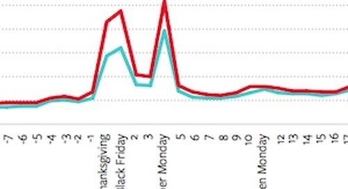 Holiday Season Retail Search Data: Thanksgiving Shopping Surged